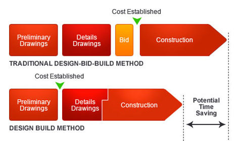 construction design build process
